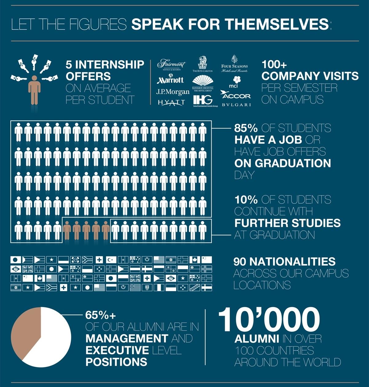 ให้ตัวเลขสถิติเหล่านี้ เป็นตัวบอกคุณว่าทำไมควรเลือก เรียนต่อสวิตเซอร์แลนด์ ด้านการโรงแรมที่ กลียอง